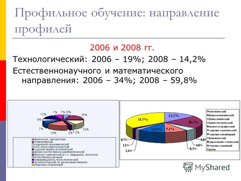 Профильное обучение: направление профилей 2006 и 2008 гг. Технологический: 2006 – 19%; 2008 – 14,2% Естественнонаучного и математического направления: 2006 – 34%; 2008 – 59,8%