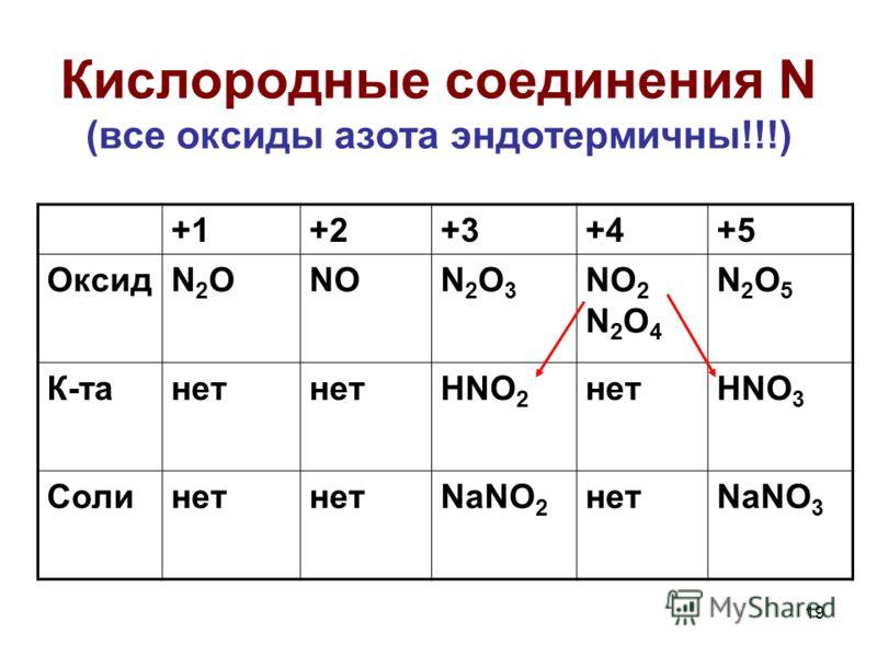 19 Кислородные соединения N (все оксиды азота эндотермичны!!!) +1+2+3+4+5 ОксидN2ON2ONON2O3N2O3 NO 2 N 2 O 4 N2O5N2O5 К-танет HNO 2 нетHNO 3 Солинет NaNO 2 нетNaNO 3