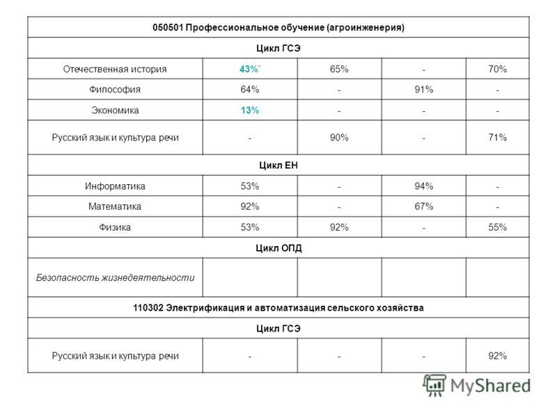 050501 Профессиональное обучение (агроинженерия) Цикл ГСЭ Отечественная история43% * 65%-70% Философия64%-91%- Экономика13%--- Русский язык и культура речи-90%-71% Цикл ЕН Информатика53%-94%- Математика92%-67%- Физика53%92%-55% Цикл ОПД Безопасность