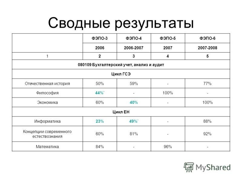 Сводные результаты ФЭПО-3ФЭПО-4ФЭПО-5ФЭПО-6 20062006-200720072007-2008 12345 080109 Бухгалтерский учет, анализ и аудит Цикл ГСЭ Отечественная история50%59%-77% Философия44% * -100%- Экономика60%40%-100% Цикл ЕН Информатика23%49% * -88% Концепции совр