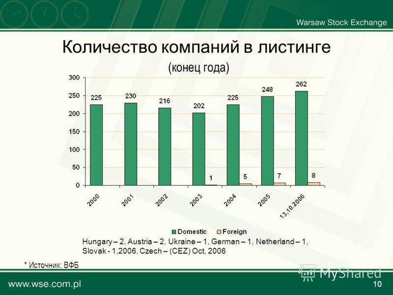 10 Количество компаний в листинге (конец года) Hungary – 2, Austria – 2, Ukraine – 1, German – 1, Netherland – 1, Slovak - 1,2006, Czech – (CEZ) Oct, 2006 * Источник: ВФБ
