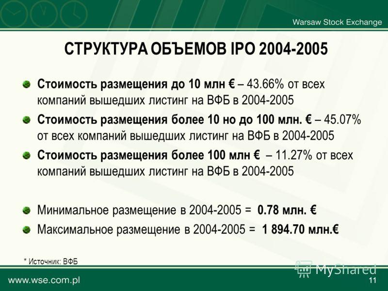 11 СТРУКТУРА ОБЪЕМОВ IPO 2004-2005 Стоимость размещения до 10 млн – 43.66% от всех компаний вышедших листинг на ВФБ в 2004-2005 Стоимость размещения более 10 но до 100 млн. – 45.07% от всех компаний вышедших листинг на ВФБ в 2004-2005 Стоимость разме