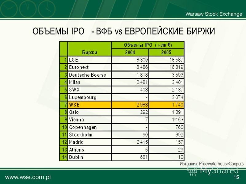 15 ОБЪЕМЫ IPO - ВФБ vs ЕВРОПЕЙСКИЕ БИРЖИ Источник: PricewaterhouseCoopers