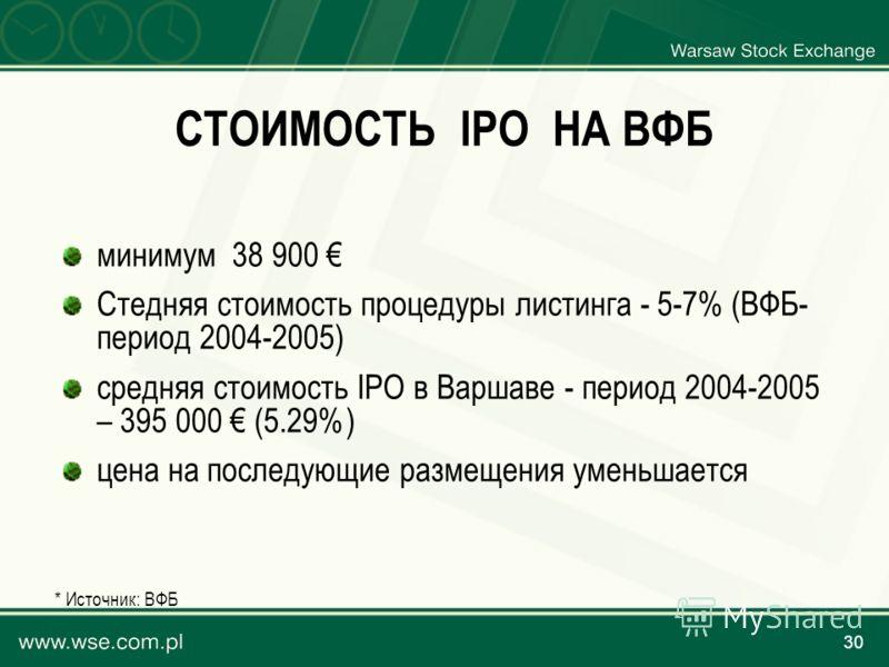 30 СТОИМОСТЬ IPO НА ВФБ минимум 38 900 Стедняя стоимость процедуры листинга - 5-7% (ВФБ- период 2004-2005) средняя стоимость IPO в Варшаве - период 2004-2005 – 395 000 (5.29%) цена на последующие размещения уменьшается * Источник: ВФБ