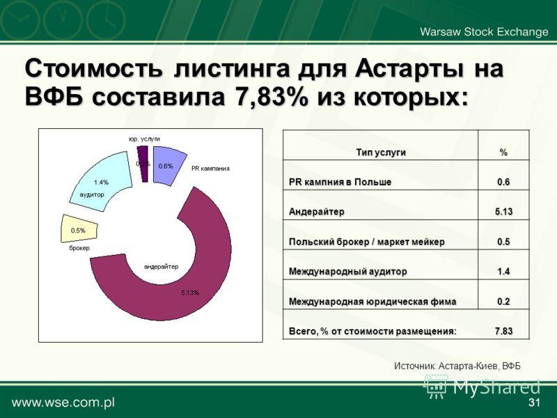 31 Стоимость листинга для Астарты на ВФБ составила 7,83% из которых: Тип услуги % PR кампния в Польше 0.6 Андерайтер5.13 Польский брокер / маркет мейкер 0.5 Международный аудитор 1.4 Международная юридическая фима 0.2 Всего, % от стоимости размещения