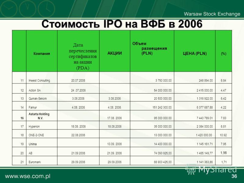 36 Стоимость IPO на ВФБ в 2006 Компания Дата перечесления сертификатов на акции (PDA) АКЦИИ Объем размещения (PLN)ЦЕНА (PLN) (%) 11Inwest Consulting20.07.2006 3 750 000.00248 894.006.64 12Action SA24.07.2006 54 000 000.002 415 000.004.47 13Qumak-Seko
