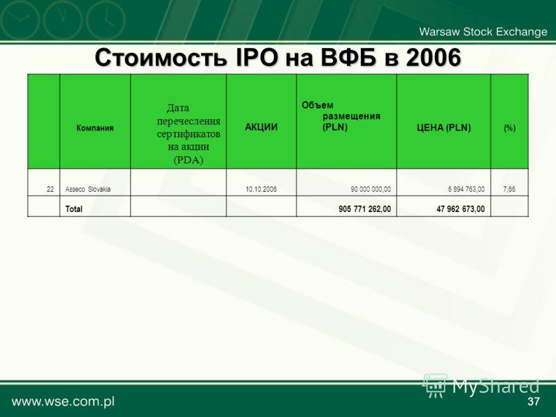 37 Стоимость IPO на ВФБ в 2006 Компания Дата перечесления сертификатов на акции (PDA) АКЦИИ Объем размещения (PLN)ЦЕНА (PLN) (%) 22Asseco Slovakia10.10.200690 000 000,006 894 763,007,66 Total 905 771 262,0047 962 673,00