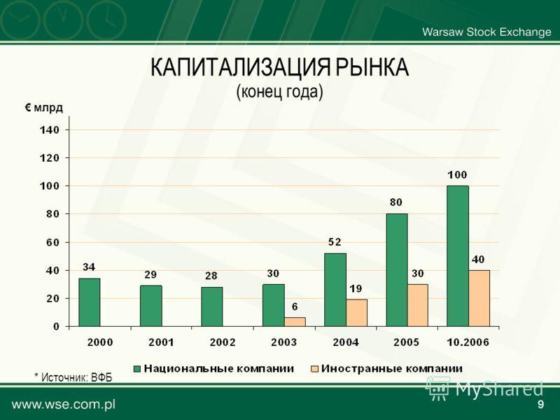 9 КАПИТАЛИЗАЦИЯ РЫНКА (конец года) млрд * Источник: ВФБ