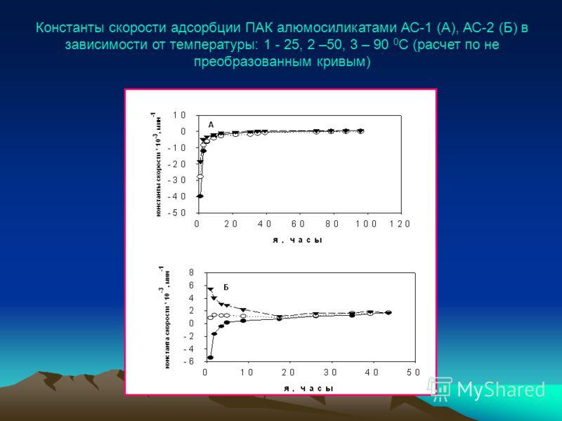 Константы скорости адсорбции ПАК алюмосиликатами АС-1 (А), АС-2 (Б) в зависимости от температуры: 1 - 25, 2 –50, 3 – 90 0 С (расчет по не преобразованным кривым)