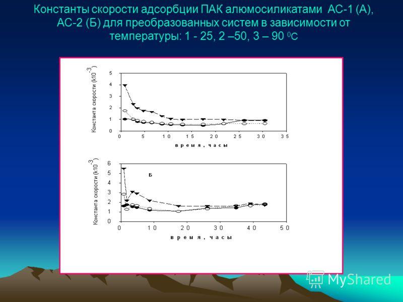 Константы скорости адсорбции ПАК алюмосиликатами АС-1 (А), АС-2 (Б) для преобразованных систем в зависимости от температуры: 1 - 25, 2 –50, 3 – 90 0 С