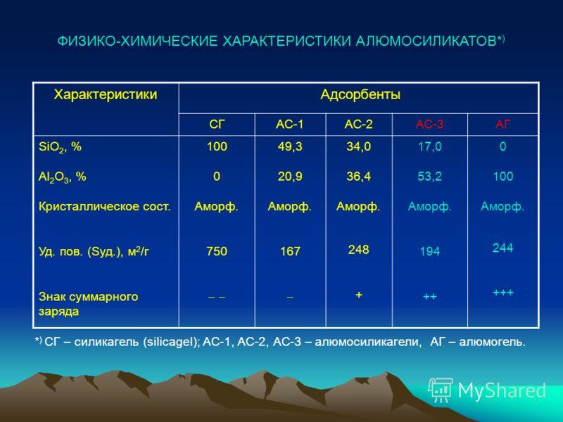 ФИЗИКО-ХИМИЧЕСКИЕ ХАРАКТЕРИСТИКИ АЛЮМОСИЛИКАТОВ* ) Характеристики Адсорбенты СГАС-1АС-2АС-3АГ SiO 2, % Al 2 O 3, % Кристаллическое сост. Уд. пов. (Sуд.), м 2 /г Знак суммарного заряда 100 0 Аморф. 750 49,3 20,9 Аморф. 167 34,0 36,4 Аморф. 248 + 17,0