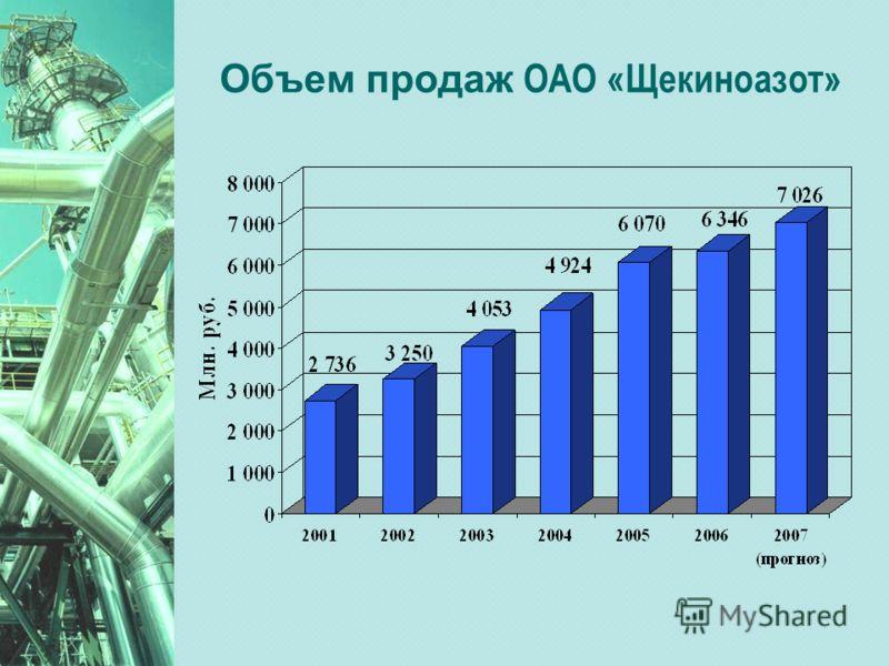 Объем продаж ОАО «Щекиноазот»