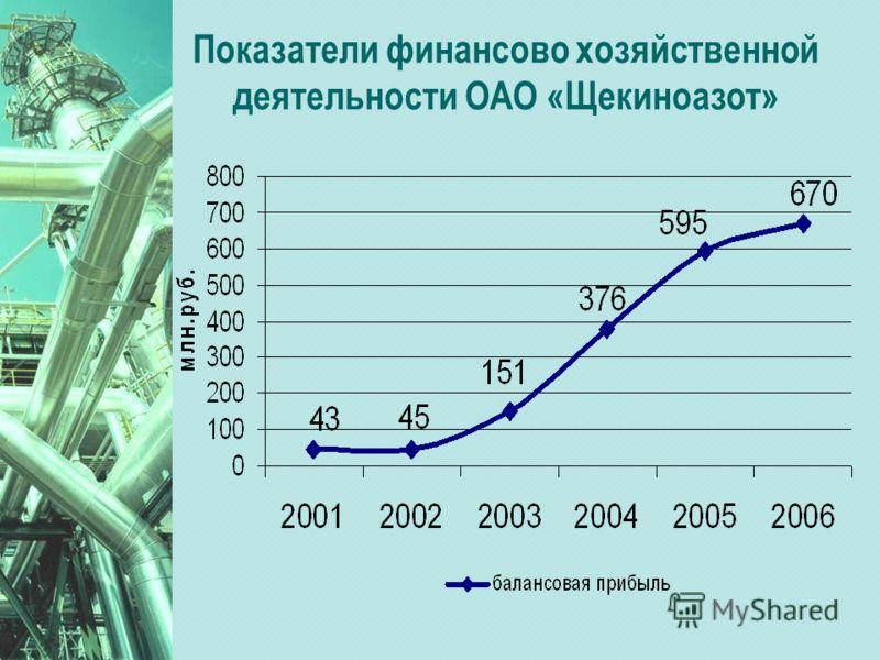 Показатели финансово хозяйственной деятельности ОАО «Щекиноазот»