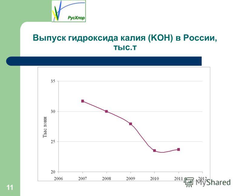 11 Выпуск гидроксида калия (KOH) в России, тыс.т