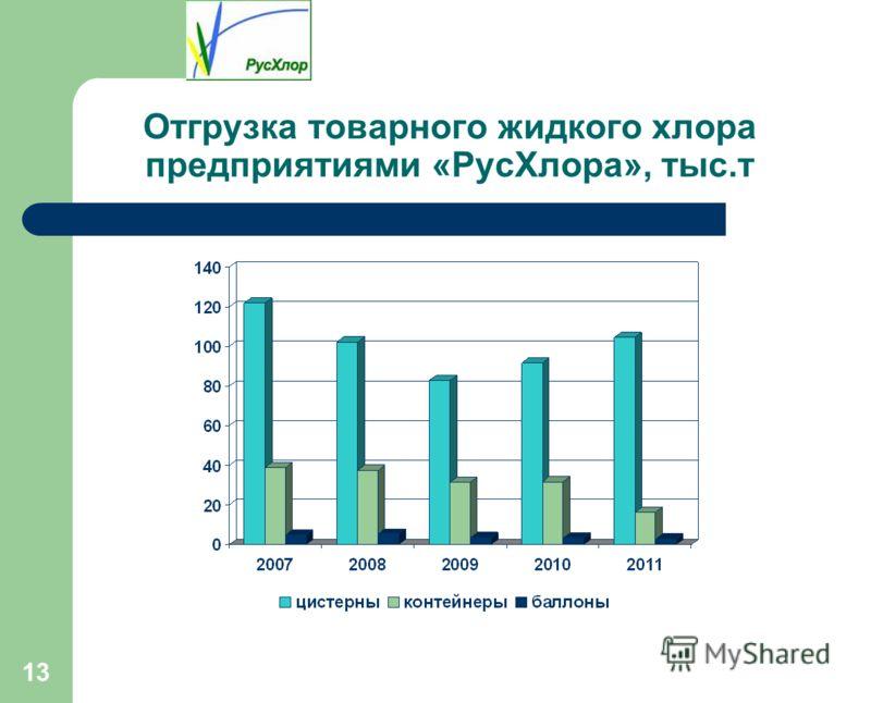 13 Отгрузка товарного жидкого хлора предприятиями «РусХлора», тыс.т