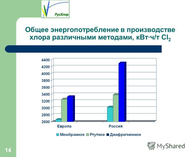 14 Общее энергопотребление в производстве хлора различными методами, кВт·ч/т Cl 2