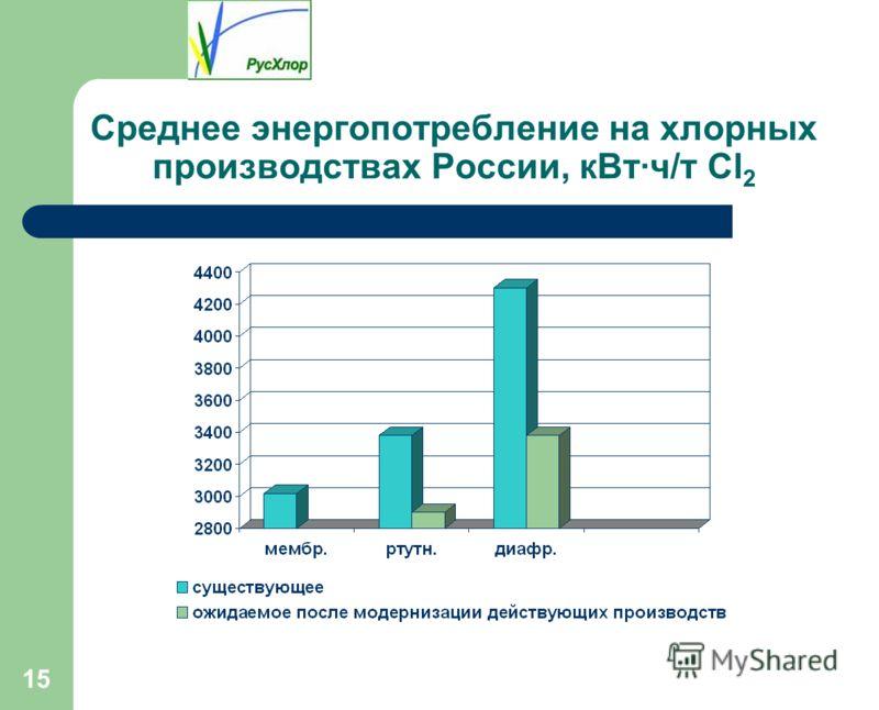 15 Среднее энергопотребление на хлорных производствах России, кВт·ч/т Cl 2