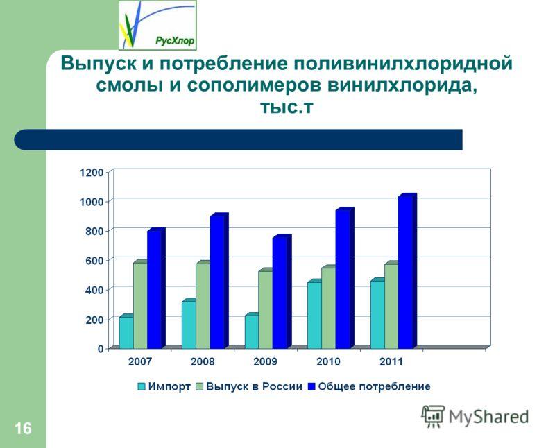 16 Выпуск и потребление поливинилхлоридной смолы и сополимеров винилхлорида, тыс.т