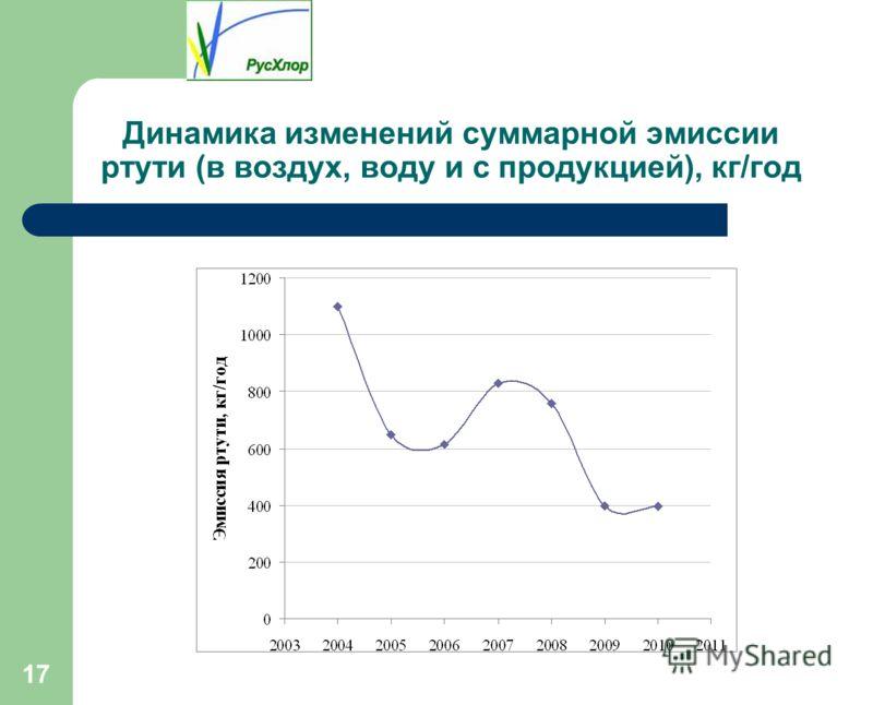17 Динамика изменений суммарной эмиссии ртути (в воздух, воду и с продукцией), кг/год