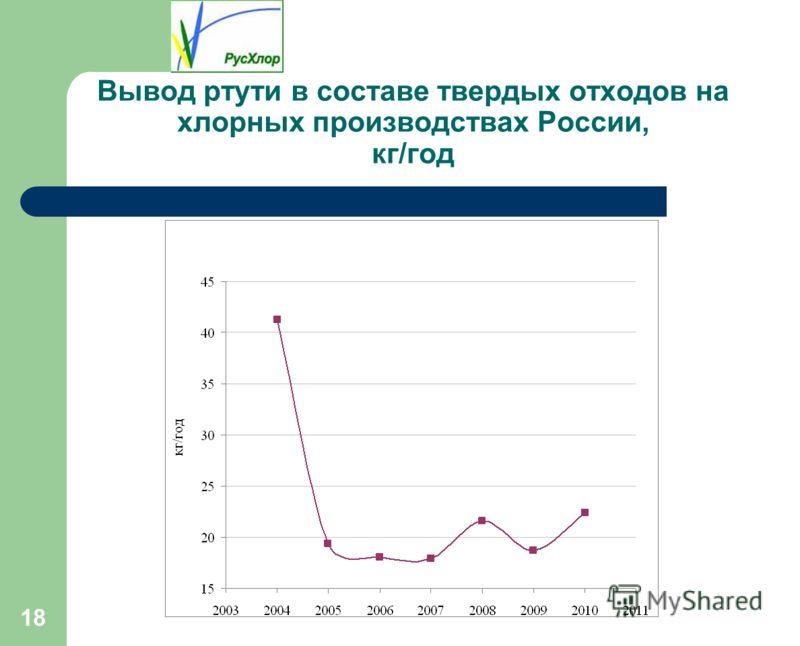 18 Вывод ртути в составе твердых отходов на хлорных производствах России, кг/год