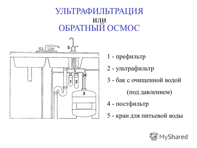 УЛЬТРАФИЛЬТРАЦИЯ или ОБРАТНЫЙ ОСМОС 1 - префильтр 2 - ультрафильтр 3 - бак с очищенной водой (под давлением) 4 - постфильтр 5 - кран для питьевой воды