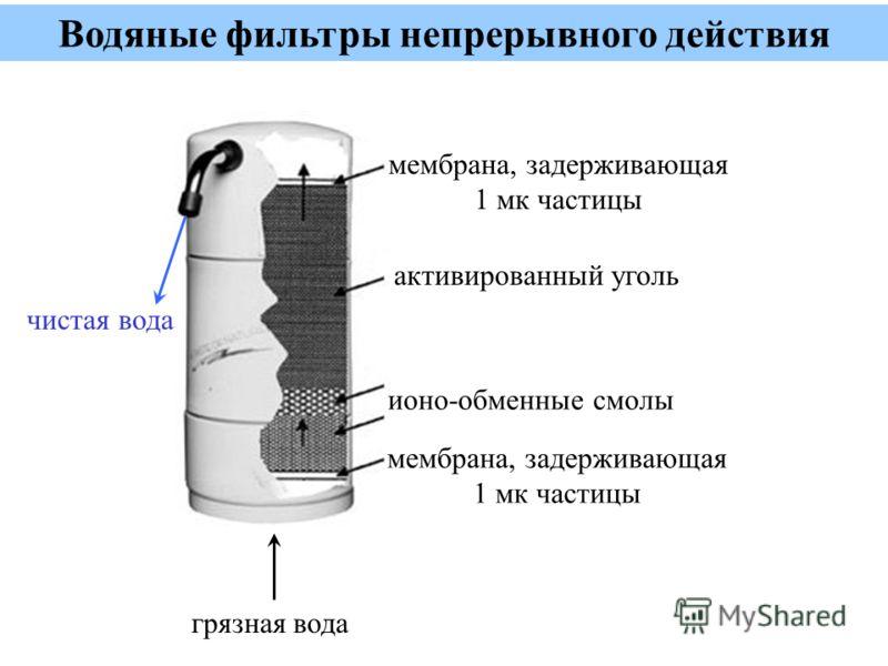 Водяные фильтры непрерывного действия грязная вода чистая вода активированный уголь ионо-обменные смолы мембрана, задерживающая 1 мк частицы мембрана, задерживающая 1 мк частицы