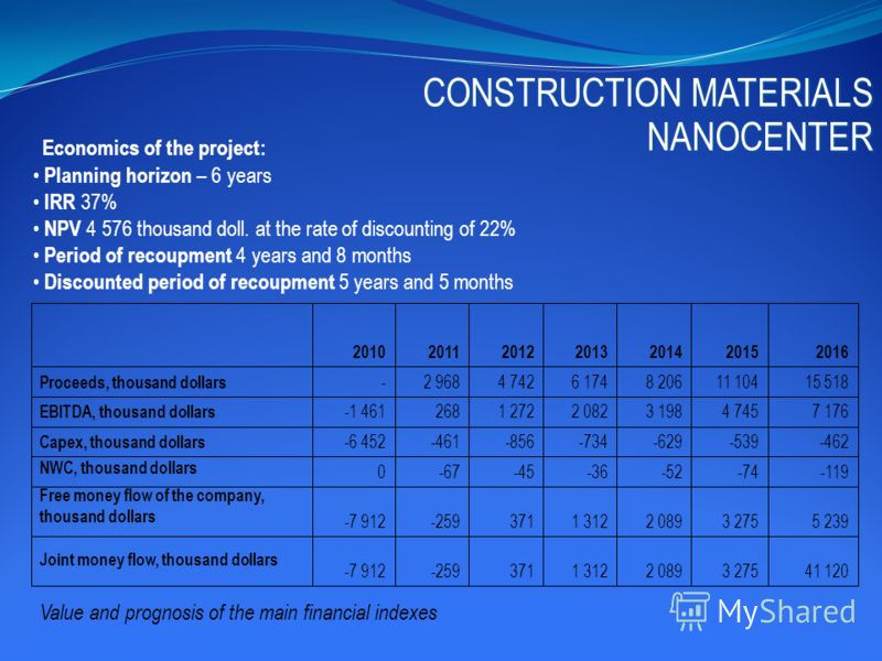 Economics of the project: Planning horizon – 6 years IRR 37% NPV 4 576 thousand doll. at the rate of discounting of 22% Period of recoupment 4 years and 8 months Discounted period of recoupment 5 years and 5 months 15 51811 1048 2066 1744 7422 968- P