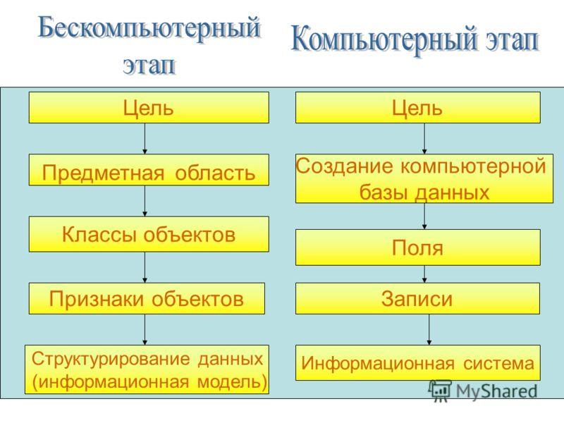Предметная область Классы объектов Признаки объектов Структурирование данных (информационная модель) Цель Создание компьютерной базы данных Поля Записи Информационная система