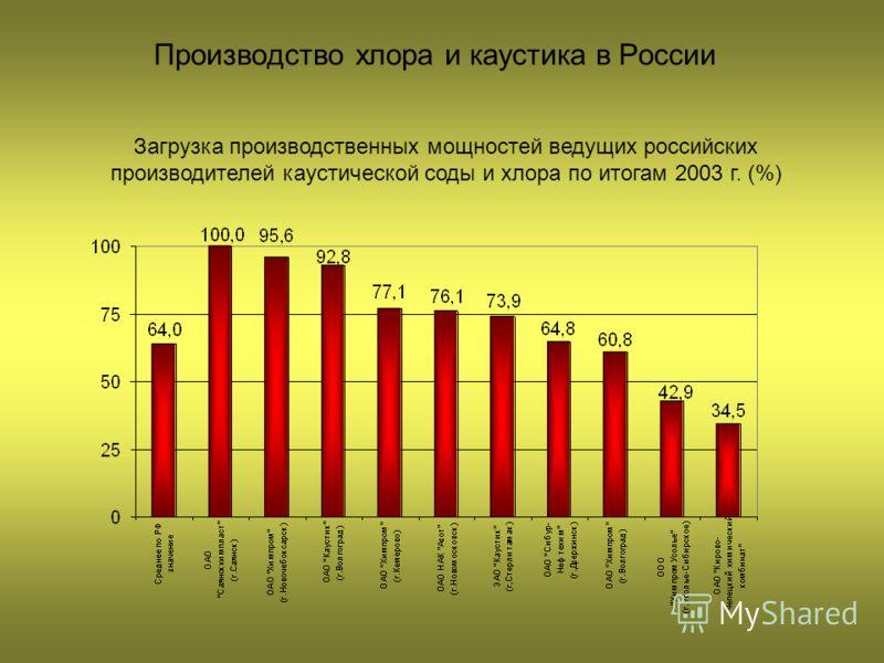 Производство хлора и каустика в России Загрузка производственных мощностей ведущих российских производителей каустической соды и хлора по итогам 2003 г. (%)