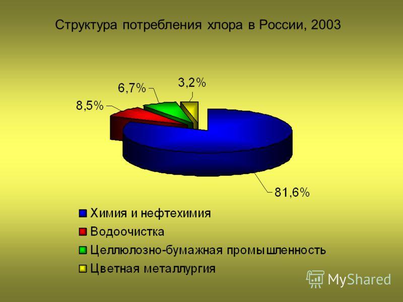 Структура потребления хлора в России, 2003