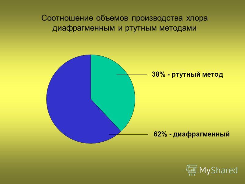 38% - ртутный метод 62% - диафрагменный Соотношение объемов производства хлора диафрагменным и ртутным методами