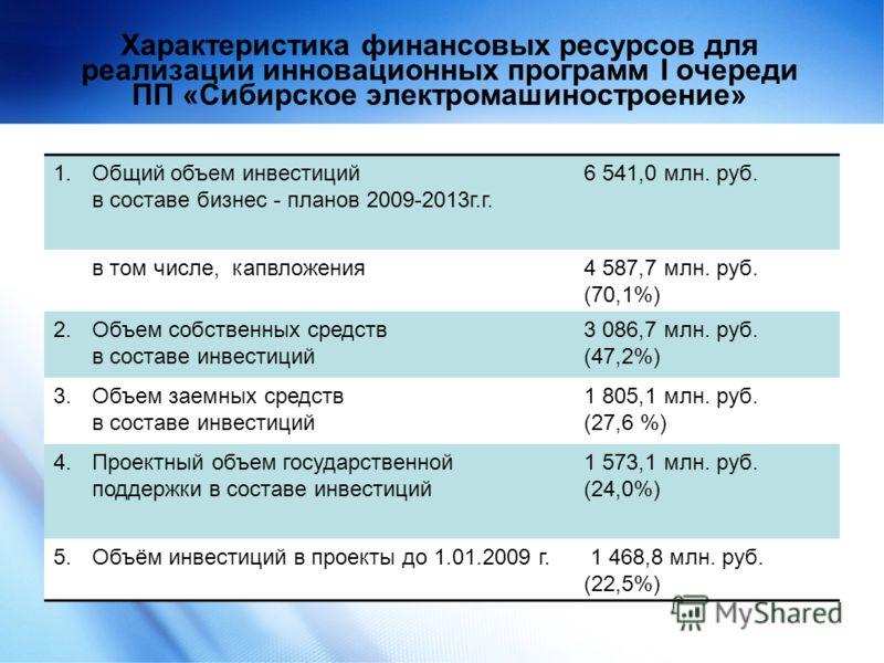 12 Характеристика финансовых ресурсов для реализации инновационных программ I очереди ПП «Сибирское электромашиностроение» 1.Общий объем инвестиций в составе бизнес - планов 2009-2013г.г. 6 541,0 млн. руб. в том числе, капвложения4 587,7 млн. руб. (7