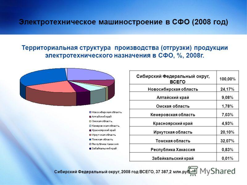 9 Электротехническое машиностроение в СФО (2008 год) Сибирский Федеральный округ, ВСЕГО 100,00% Новосибирская область24,17% Алтайский край9,08% Омская область1,78% Кемеровская область7,03% Красноярский край4,93% Иркутская область20,10% Томская област