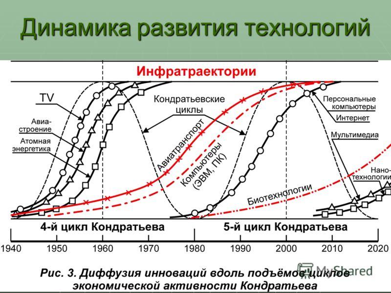 5 Динамика развития технологий