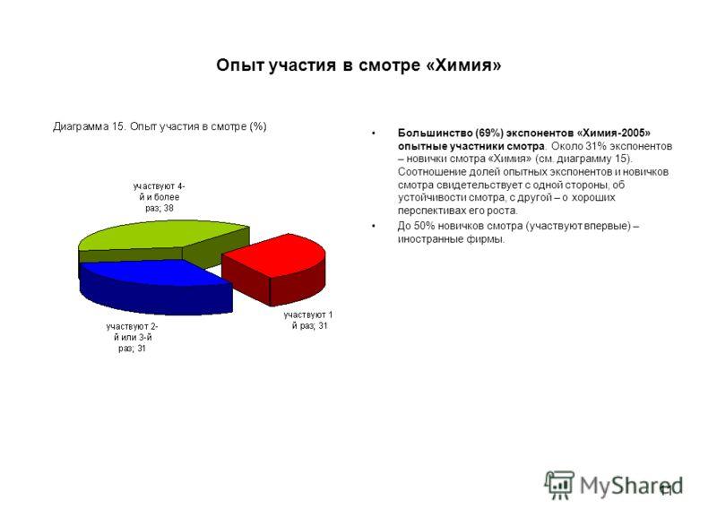 11 Опыт участия в смотре «Химия» Большинство (69%) экспонентов «Химия-2005» опытные участники смотра. Около 31% экспонентов – новички смотра «Химия» (см. диаграмму 15). Соотношение долей опытных экспонентов и новичков смотра свидетельствует с одной с
