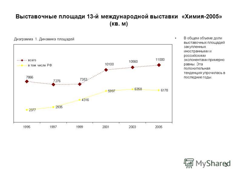 3 Выставочные площади 13-й международной выставки «Химия-2005» (кв. м) В общем объеме доли выставочных площадей закупленных иностранными и российскими экспонентами примерно равны. Эта положительная тенденция упрочилась в последние годы.