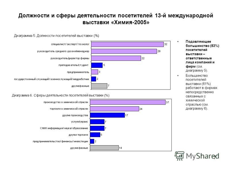 7 Должности и сферы деятельности посетителей 13-й международной выставки «Химия-2005» Подавляющее большинство (83%) посетителей выставки – ответственные лица компаний и фирм (см. диаграмму 5). Большинство посетителей выставки (61%) работают в фирмах
