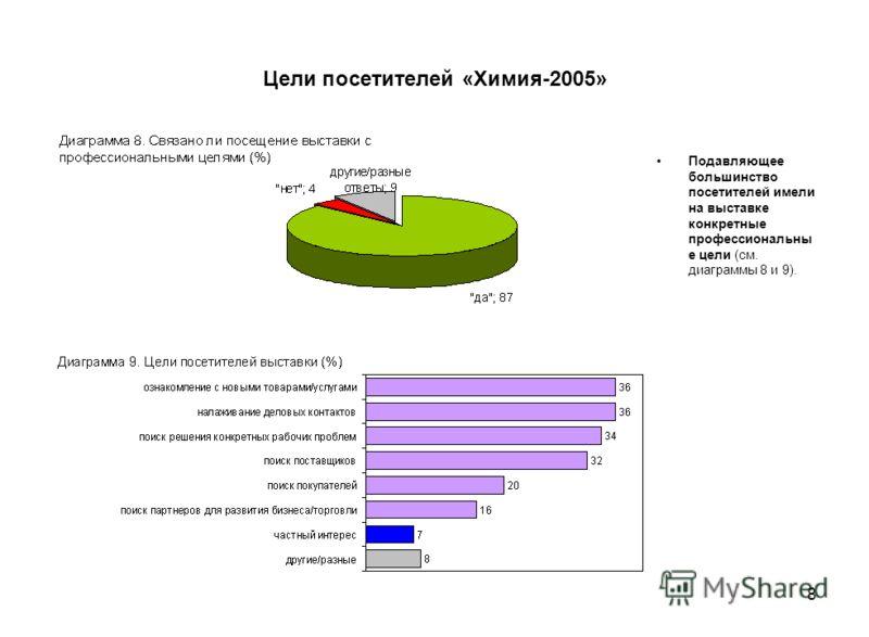 8 Цели посетителей «Химия-2005» Подавляющее большинство посетителей имели на выставке конкретные профессиональны е цели (см. диаграммы 8 и 9).