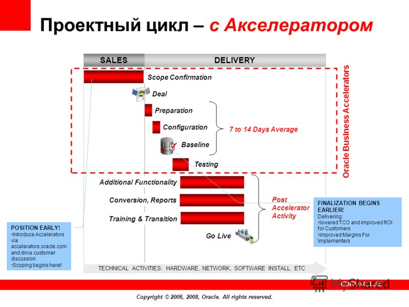Copyright © 2006, 2008, Oracle. All rights reserved. Проектный цикл – с Акселератором FINALIZATION BEGINS EARLIER! Delivering: lowered TCO and improved ROI for Customers improved Margins For Implementers POSITION EARLY! Introduce Accelerators via acc