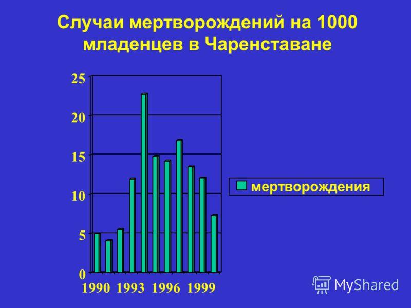 Случаи мертворождений на 1000 младенцев в Чаренставане 0 5 10 15 20 25 1990199319961999 мертворождения
