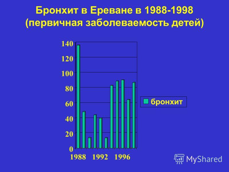 Бронхит в Ереване в 1988-1998 (первичная заболеваемость детей) 0 20 40 60 80 100 120 140 198819921996 бронхит