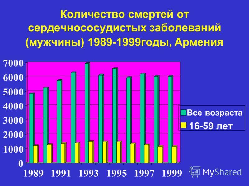 Количество смертей от сердечнососудистых заболеваний (мужчины) 1989-1999годы, Армения 0 1000 2000 3000 4000 5000 6000 7000 198919911993199519971999 Все возраста 16-59 лет