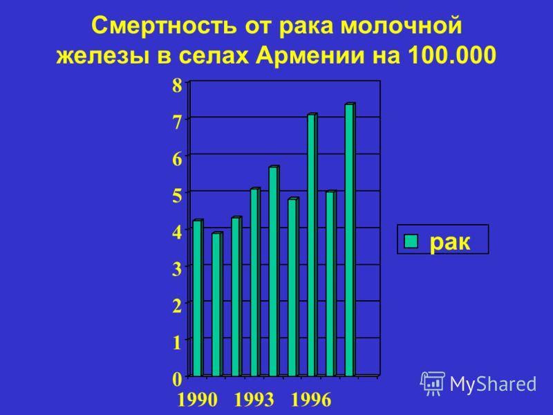 Смертность от рака молочной железы в селах Армении на 100.000 0 1 2 3 4 5 6 7 8 199019931996 рак