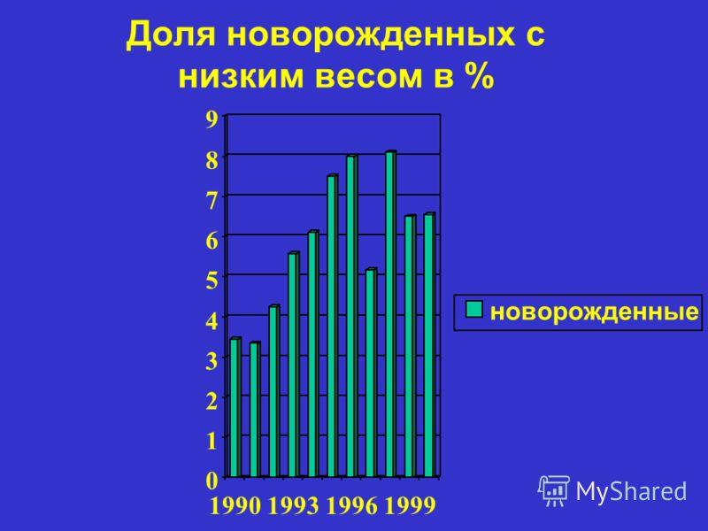 Доля новорожденных с низким весом в % 0 1 2 3 4 5 6 7 8 9 1990199319961999 новорожденные