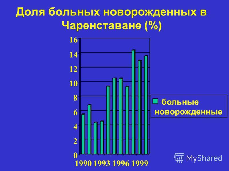 Доля больных новорожденных в Чаренставане (%) 0 2 4 6 8 10 12 14 16 1990199319961999 больные новорожденные