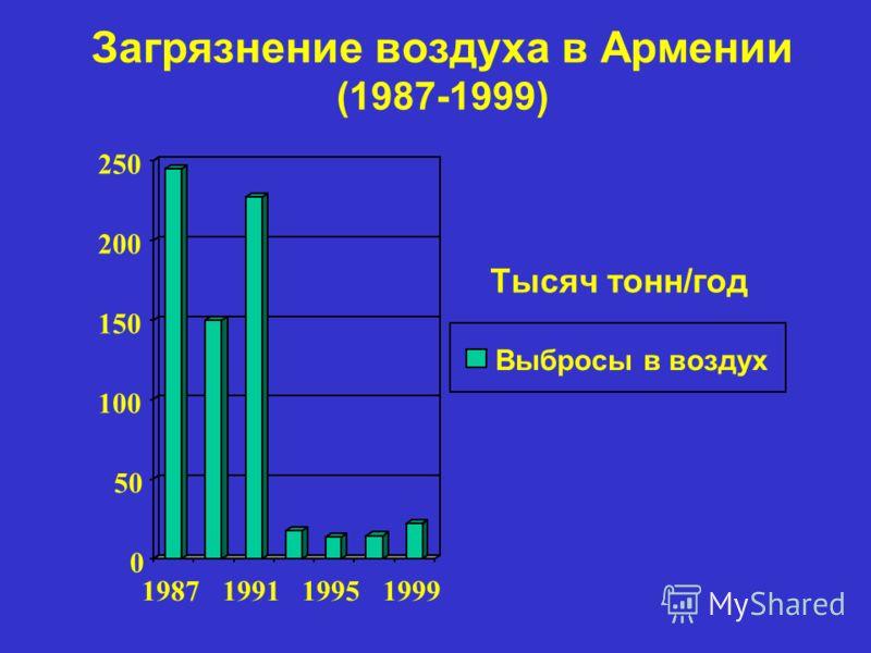Загрязнение воздуха в Армении (1987-1999) 0 50 100 150 200 250 1987199119951999 Выбросы в воздух Тысяч тонн/год