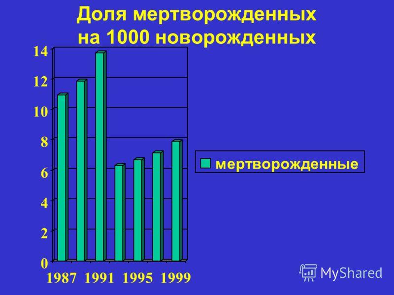 Доля мертворожденных на 1000 новорожденных 0 2 4 6 8 10 12 14 1987199119951999 мертворожденные