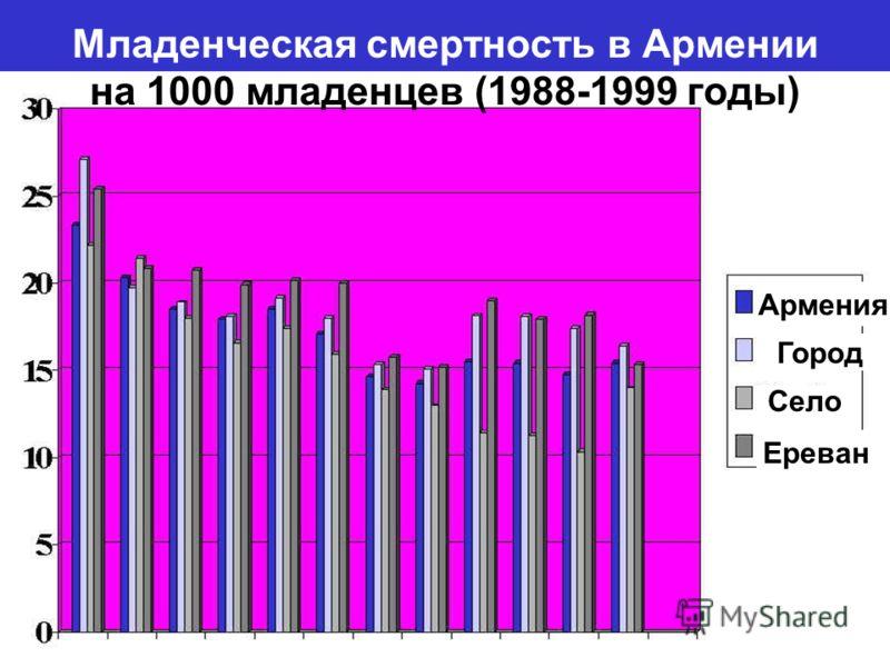 Младенческая смертность в Армении на 1000 младенцев (1988-1999 годы) Ереван Село Город Армения