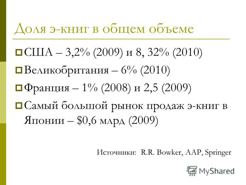 Доля э-книг в общем объеме США – 3,2% (2009) и 8, 32% (2010) Великобритания – 6% (2010) Франция – 1% (2008) и 2,5 (2009) Самый большой рынок продаж э-книг в Японии – $0,6 млрд (2009) Источники: R.R. Bowker, AAP, Springer