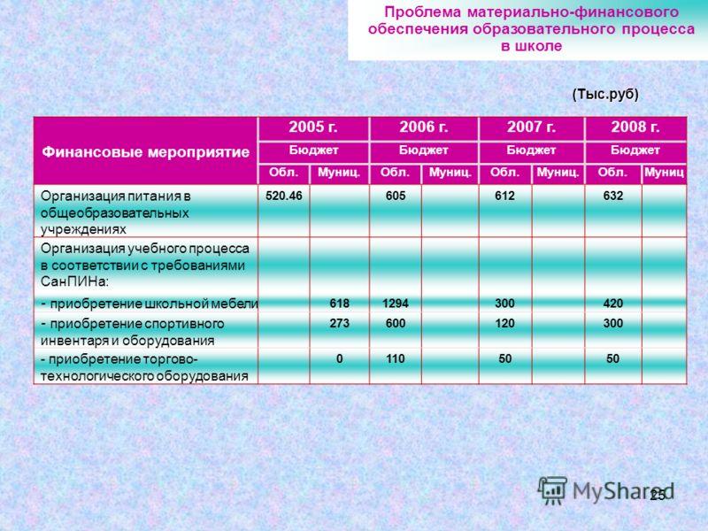 25 Финансовые мероприятие 2005 г.2006 г.2007 г.2008 г. Бюджет Обл.Муниц.Обл.Муниц.Обл.Муниц.Обл.Муниц Организация питания в общеобразовательных учреждениях 520.46605612632 Организация учебного процесса в соответствии с требованиями СанПИНа: - приобре